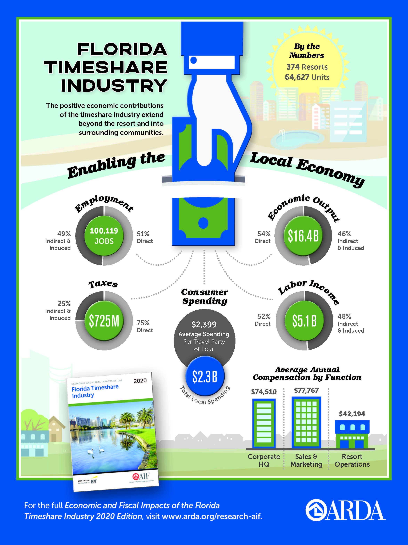 2020 Economic Impact Florida Infographic
