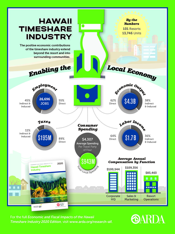2020 Economic Impact Hawaii Infographic