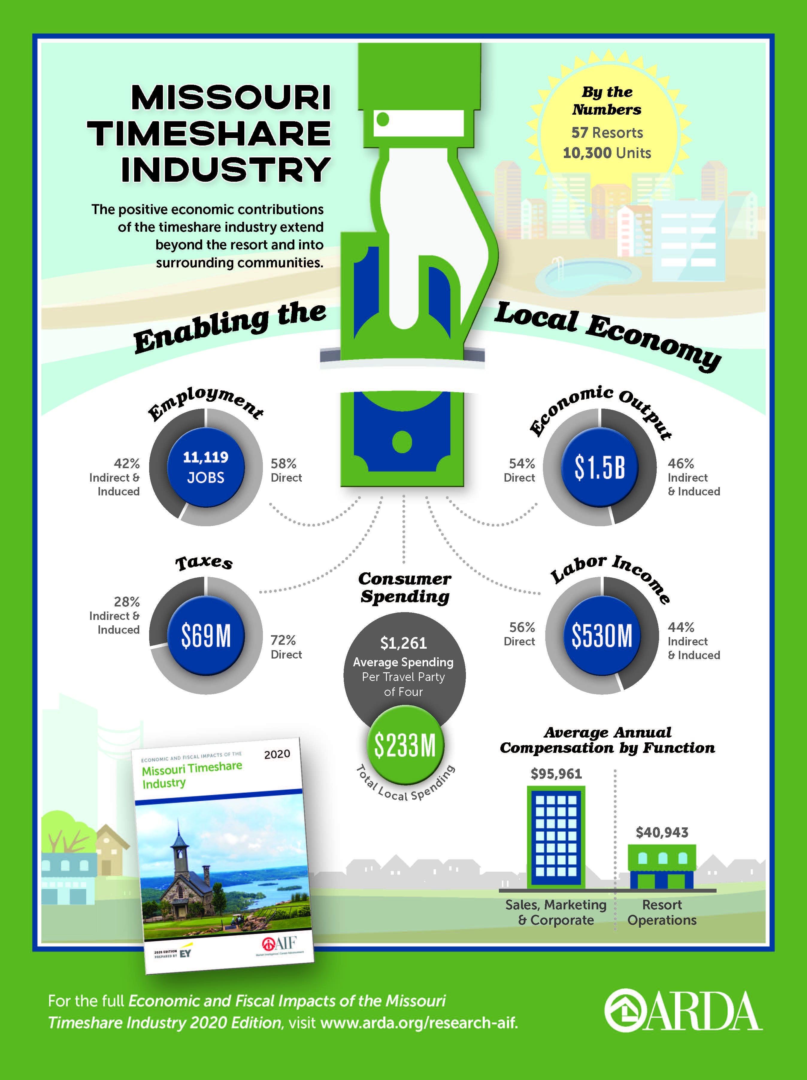 2020 Economic Impact Missouri Infographic