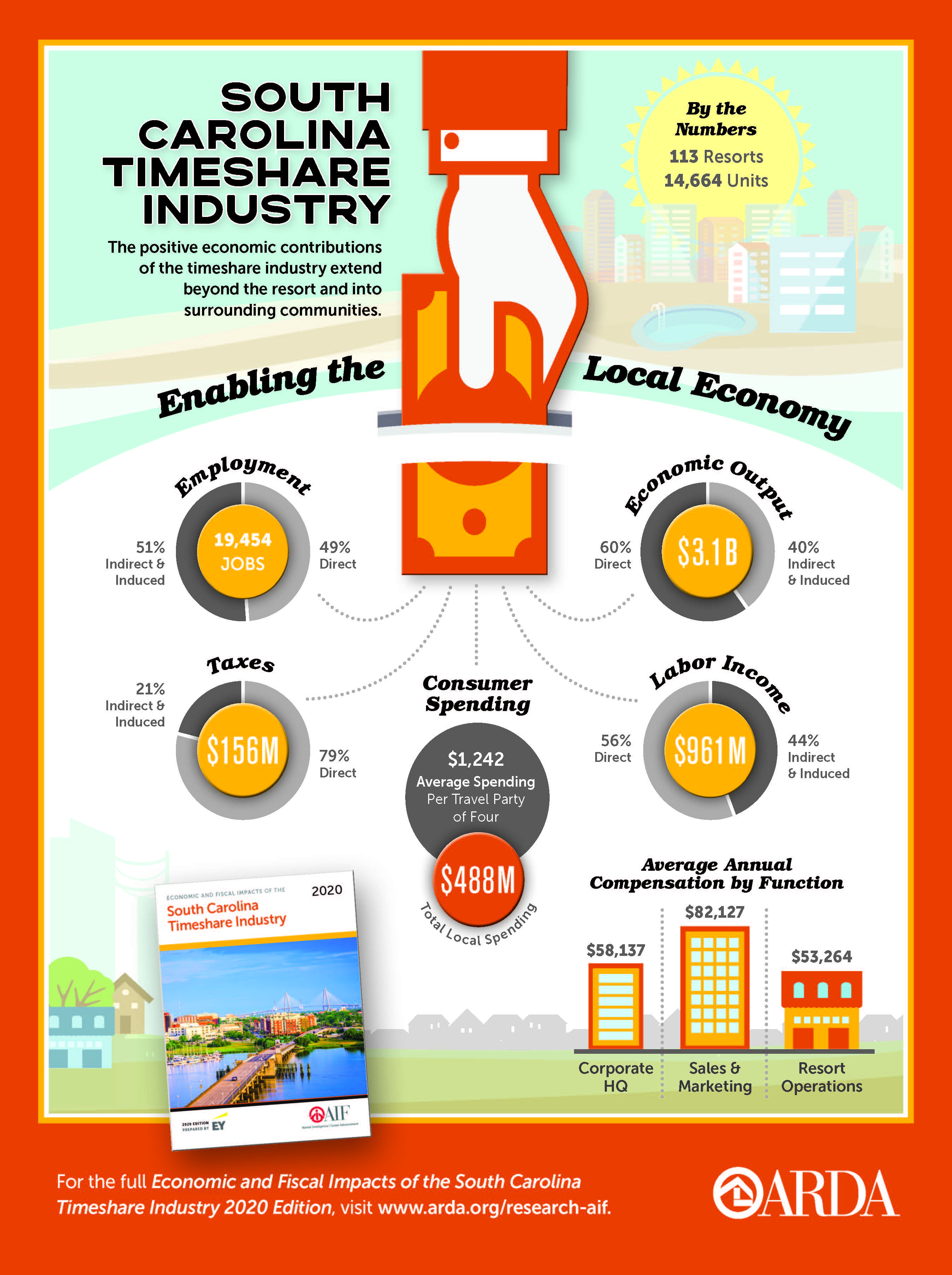 Economic Impact of the Timeshare Industry on the South Carolina Economy, 2020 Infographic
