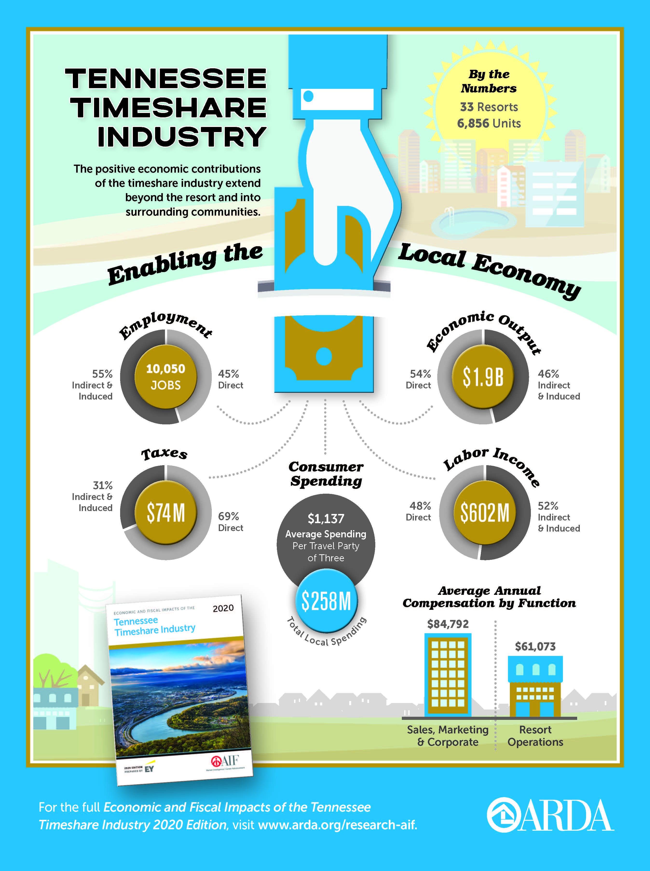 2020 Economic Impact Tennessee Infographic