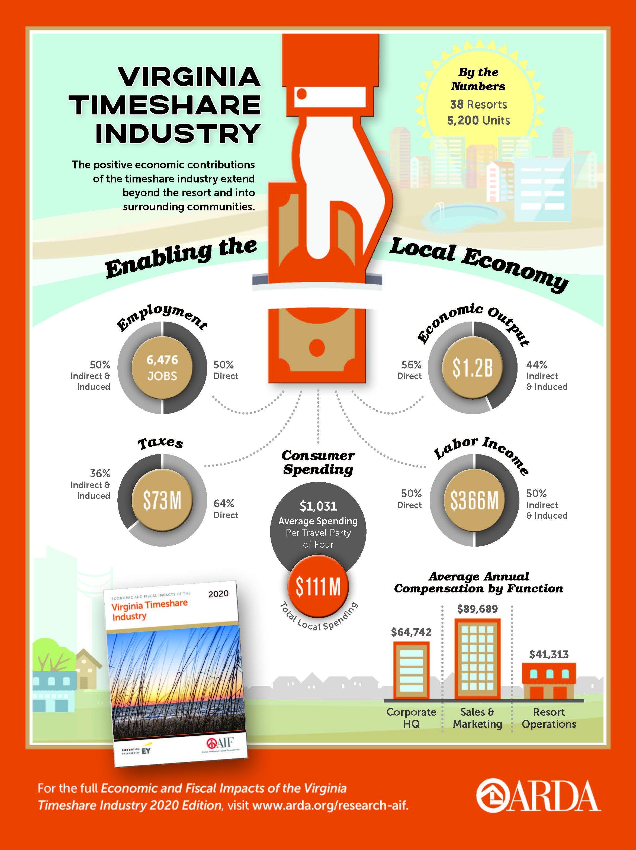 2020 Economic Impact Virginia Infographic